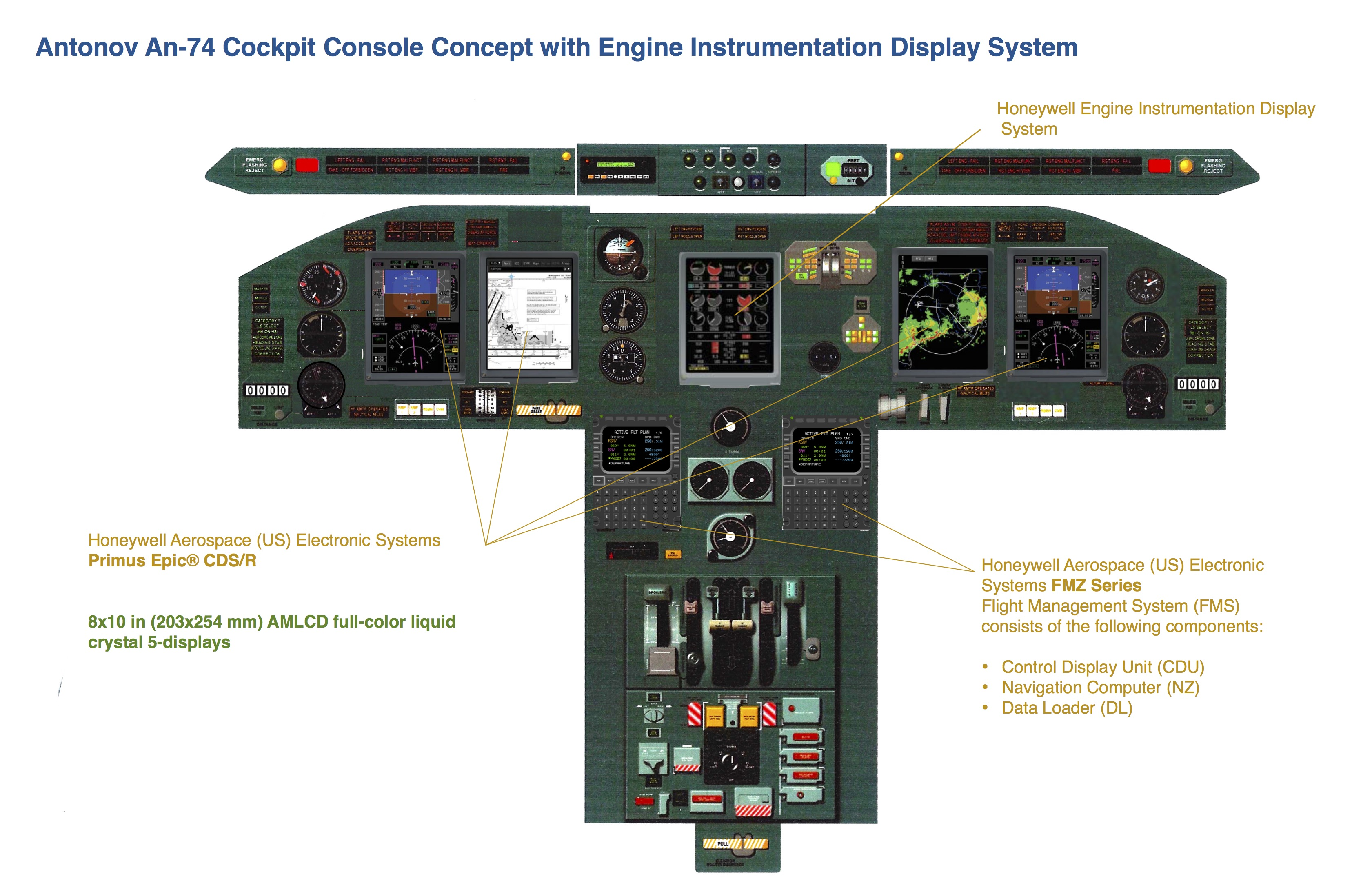 engine instrument systems The report electronic flight instrument system (efis) market by application ( flight, engine monitoring, navigation), sub-system (display, communication.