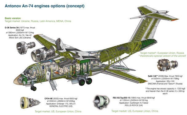 Antonov An-74 engines options (concept)